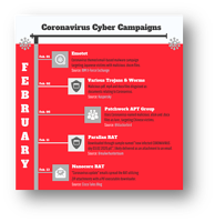 An Infographic Timeline of Coronavirus-Themed Cyber Attacks
