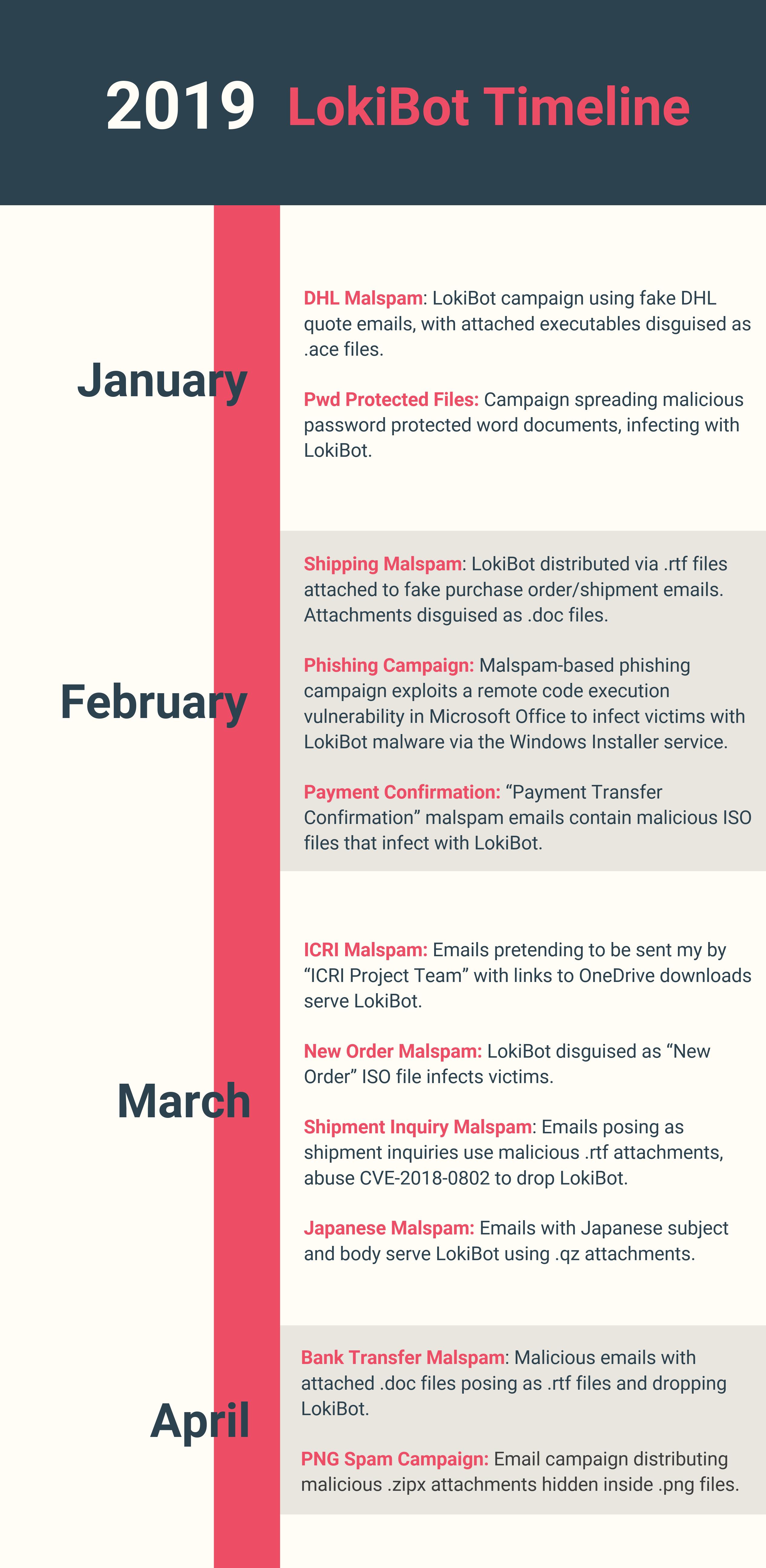 Lokibot Timeline