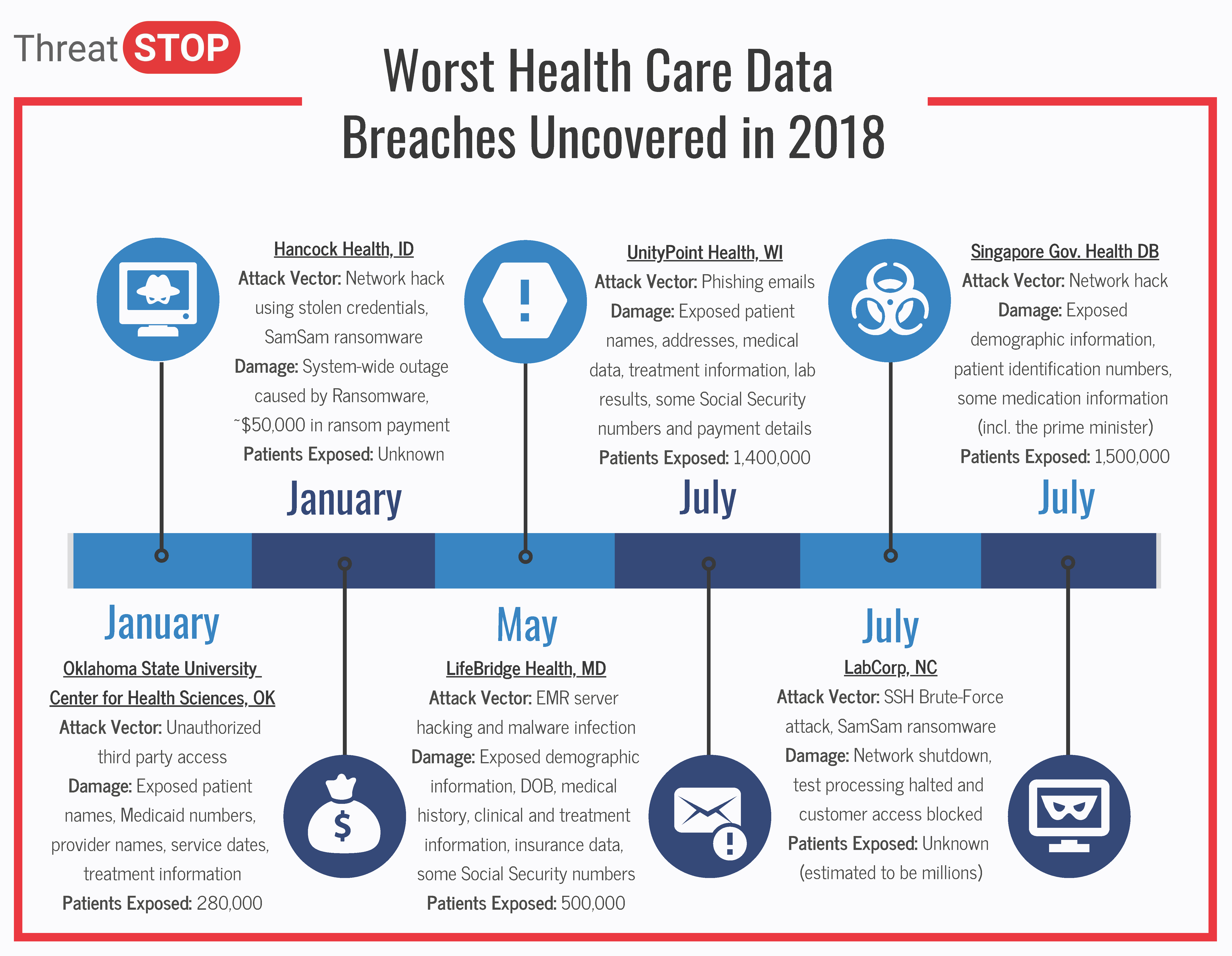 Worst Health Care Data Breaches Uncovered in 2018_PNG