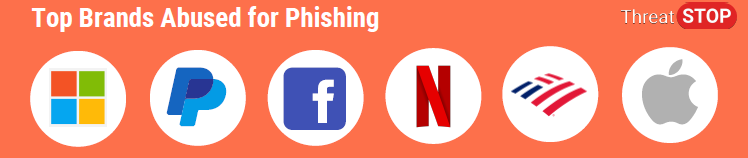 phishing top brands 2