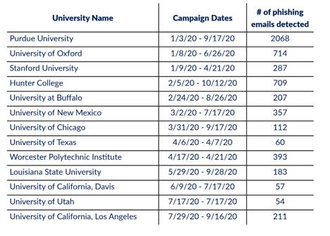 universities-phishing