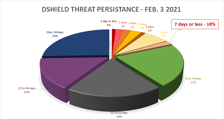 ThreatSTOP IOC Analysis Visual